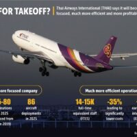 Thai Airways will 50 Milliarden Baht aufbringen